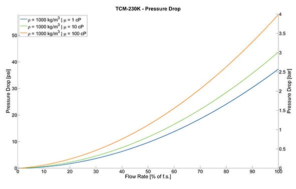 TRICOR Coriolis Flow Meter TCM 230K Pressure Drop Curves