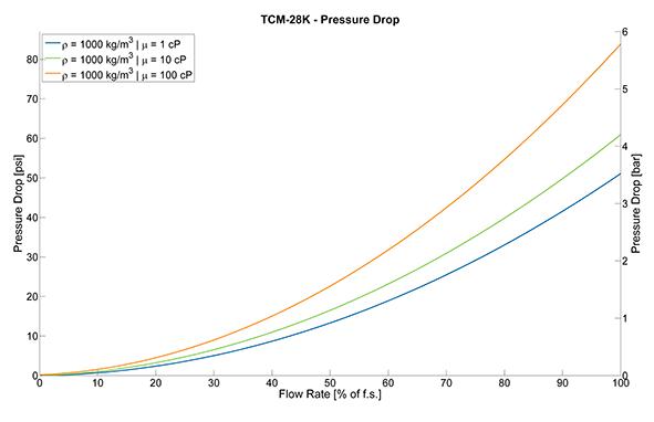 TRICOR® Coriolis Flow Meter TCM 028K Pressure Drop Curves