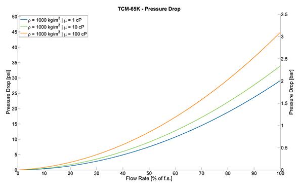 TRICOR Coriolis Flow Meter TCM 065K Pressure Drop Curves