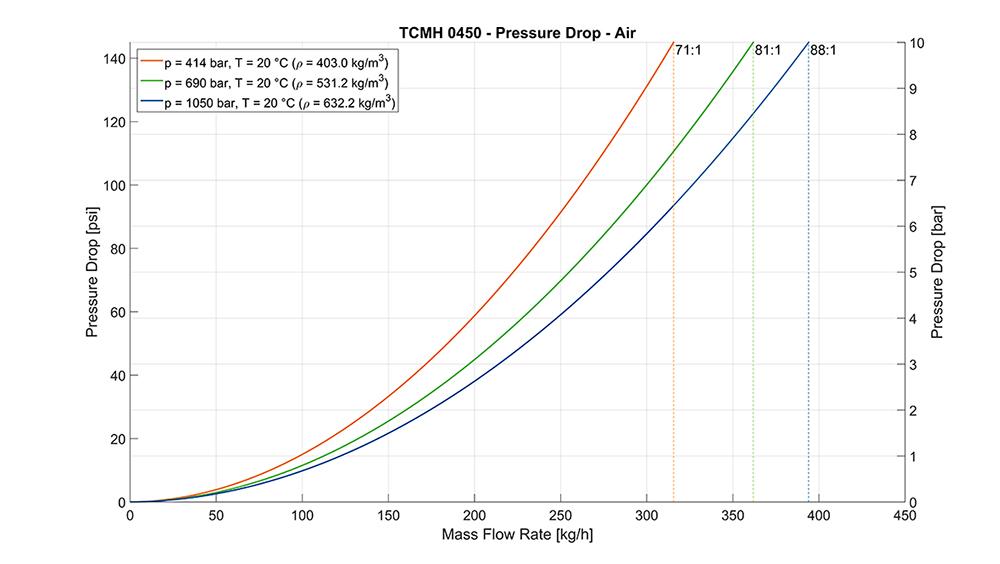 TRICOR Coriolis Flow Meter TCMH 0450 Pressure Drop Curves Air