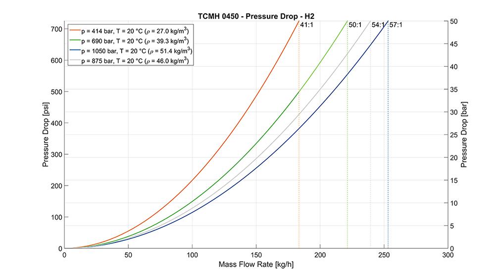 TRICOR® Coriolis Flow Meter TCMH 0450 Pressure Drop Curves Hydrogen